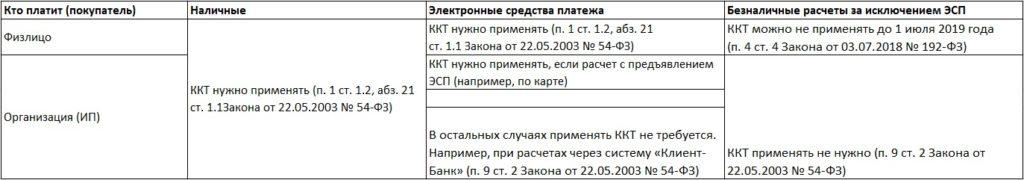 Способы оплаты с необходимостью использования контрольно-кассового оборудования (ККТ)